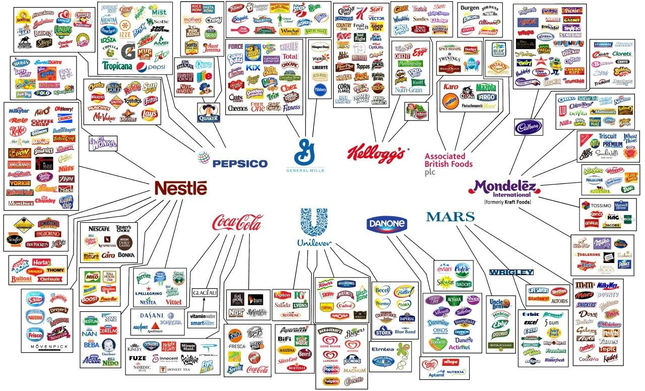 10 Companies Control Almost Everything We Eat