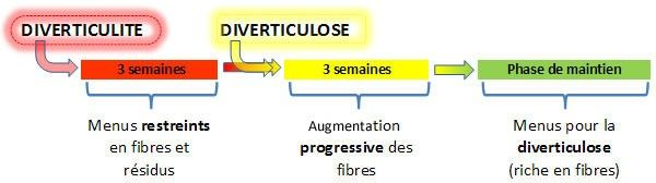 stages-regime-diverticulite