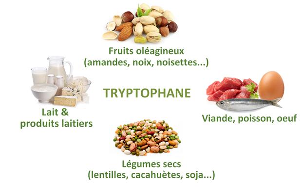 tryptophane
